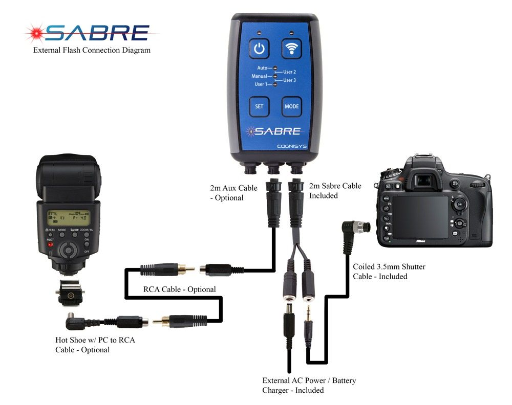 Sabre Connections with Flash