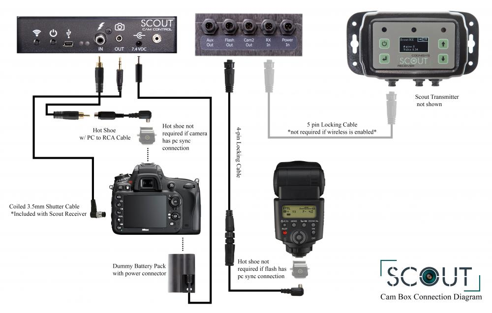 Using the Aux Output to Wake Up a Speed-lite Flash