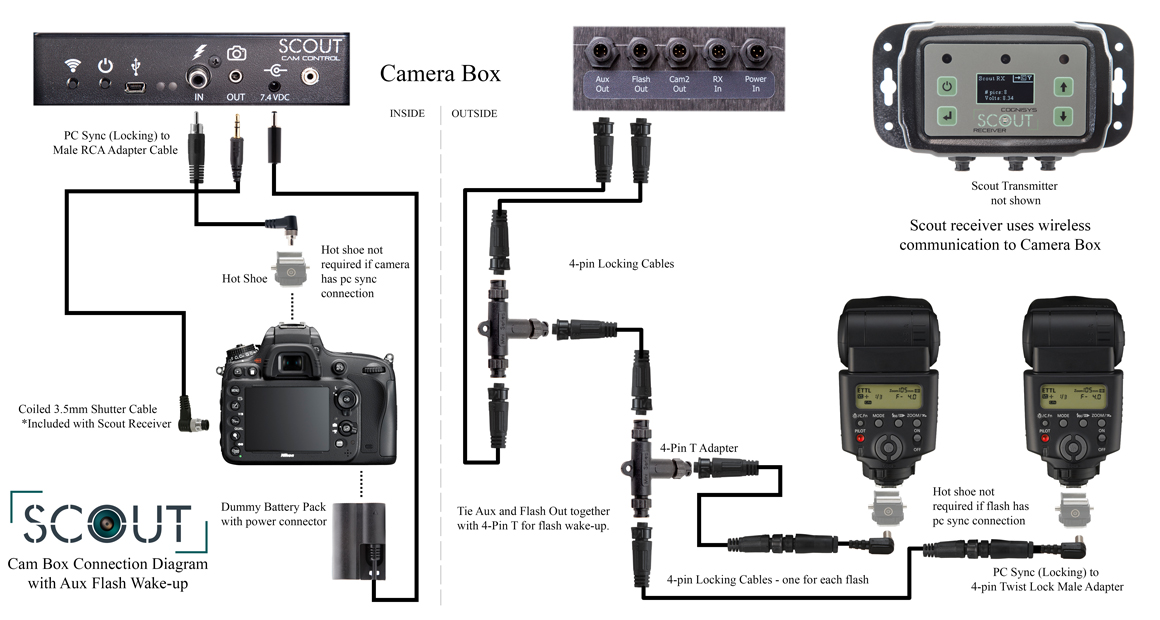 Connecting the Scout Camera Box to flashes with Wires, includes AUX Wake up
